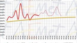Aemet - temperaturas Valencia julio