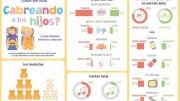 Un estudio de Ford dice que el 66% de los niños españoles asegura que sus padres dicen palabrotas al volante y el 15% que cantan mal