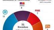 Datos de las elecciones en Comunitat Valenciana que reafirman el fin del bipartidismo
