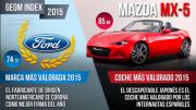Ford y Mazda MX-5, marca y coche del año de internet en España según GEOM Index