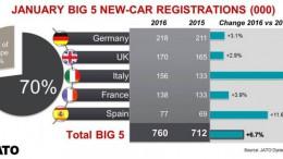 Italia superó a Francia en enero para convertirse en el tercer mayor mercado de automóviles nuevos en Europa