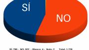 Resultados de la encuesta popular en Xirivella sobre los festejos taurinos