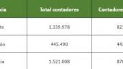 Cuadro de cifras de contadores inteligentes en la Comunitat Valenciana