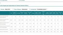 Información sobre las listas de espera de pacientes en la Comunitat Valenciana en la web de la Conselleria de Sanidad