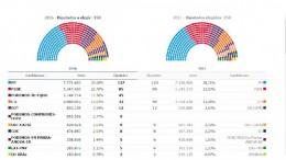 Resultados de las elecciones generales 26J. Fuente: Ministerio del Interior
