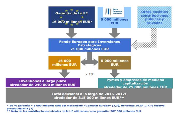 La CE garantiza 10 millones en préstamos a startups españolas