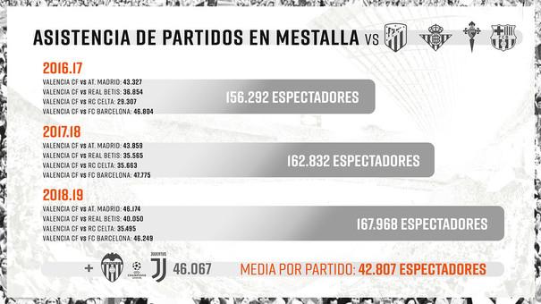 Jugador 12, Mestalla